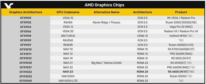 Yeni bir Navi GPU'su sızdı
