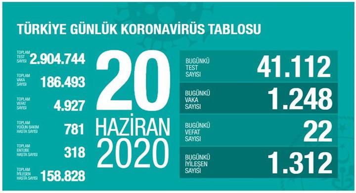 Türkiye'de Koronavirüs salgınında son durum - 20 Haziran