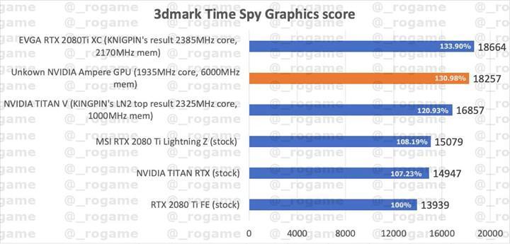 Ampere GPU'su RTX 2080 Ti'ın %31 önünde