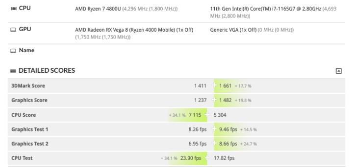 4/8 Tiger Lake işlemcisi 8/8 Ryzen 7 4700U ile başa baş: iGPU performansı Ryzen'ın önünde