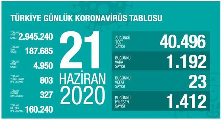 Türkiye'de Koronavirüs salgınında son durum - 21 Haziran