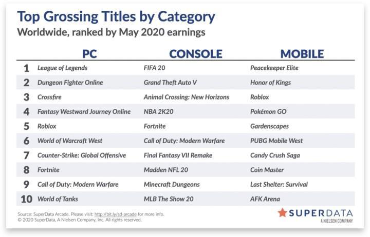Mayıs ayında dijital oyun satışları 10 milyar doları geçti