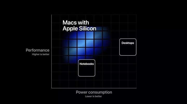 ARM işlemcili Mac'lerde Windows 10 on ARM kullanılamayabilir