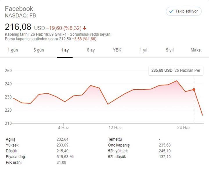 Coca-Cola, Facebook boykotuna katıldı ve Mark Zuckerberg anında 7 milyar dolar kaybetti