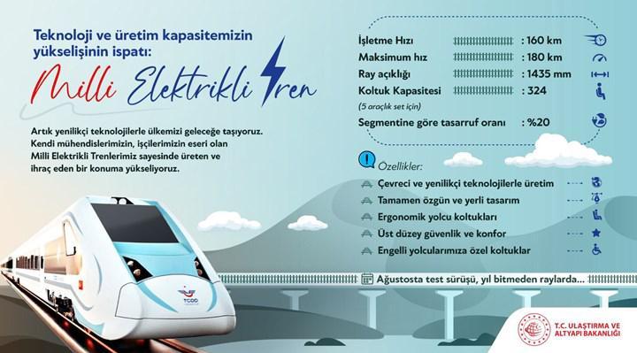 Milli elektrikli trenin fabrika testleri başladı