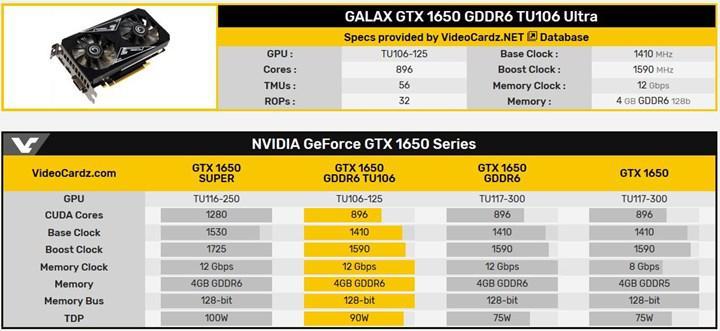 Galax, RTX 2070 GPU'lu GTX 1650 Ultra geliştirdi