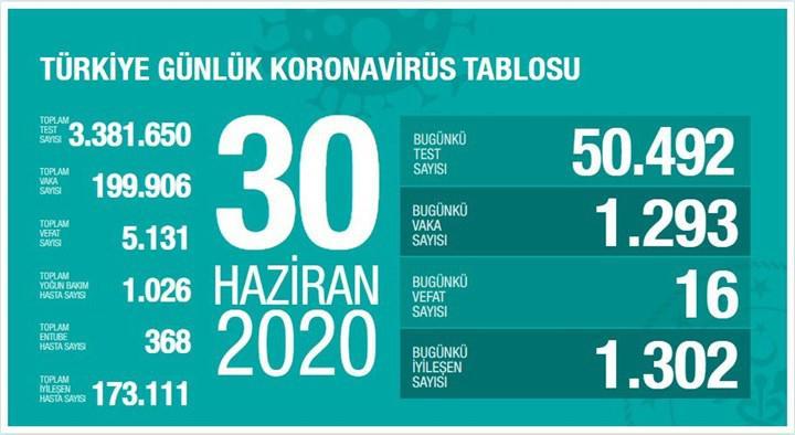 Yeni vaka sayısı 1300'ün altına düştü (30 Haziran)