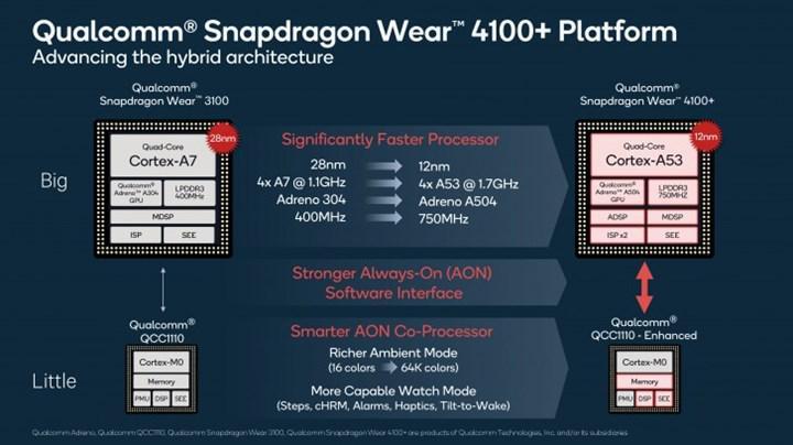 Qualcomm, akıllı saatler için Snapdragon Wear 4100 platformunu duyurdu