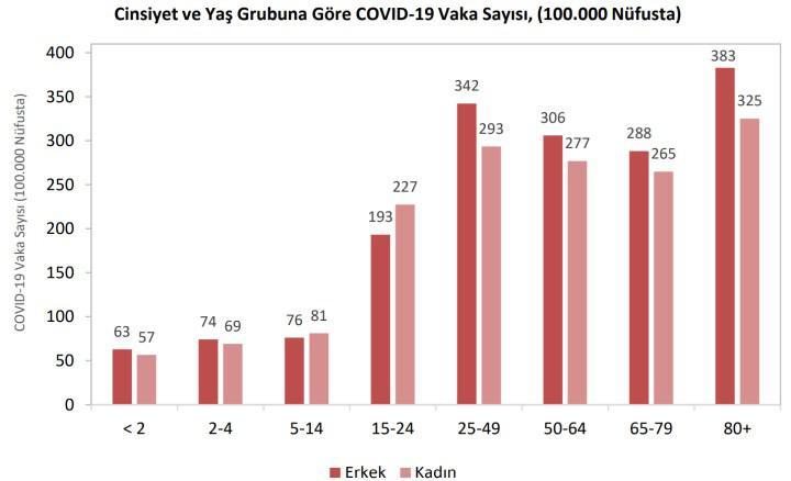 Türkiye'de koronavirüsün bölgelere ve cinsiyete göre dağılımı açıklandı