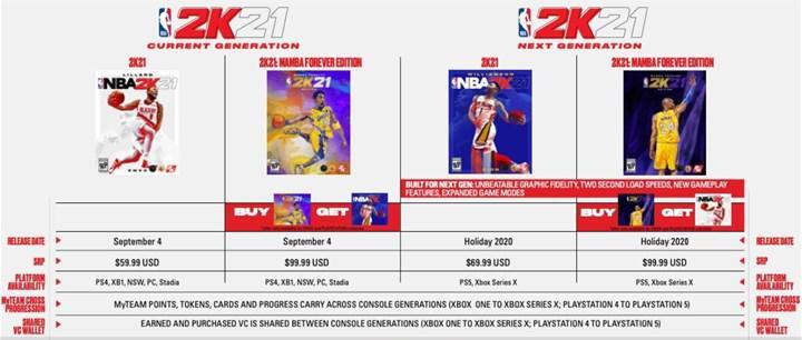 Yeni nesilde oyun fiyatları artıyor: 70 dolarlık AAA oyun dönemi geliyor