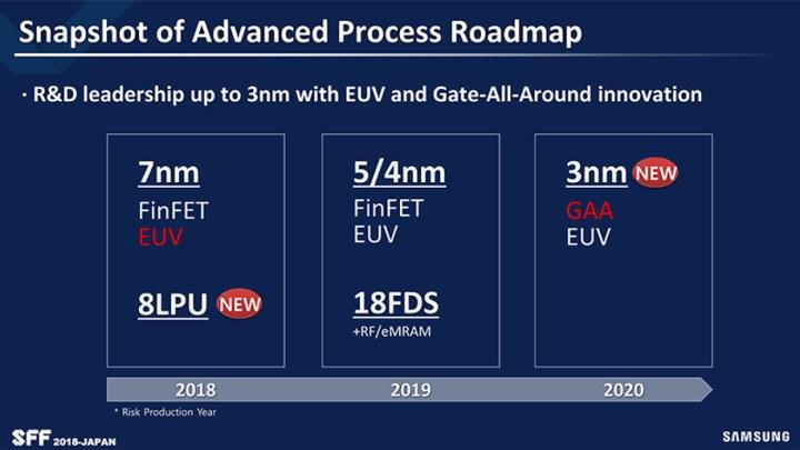 Nvidia, Ampere için Samsung'un kapısını çalabilir: 7 nm tercih edilmeyebilir