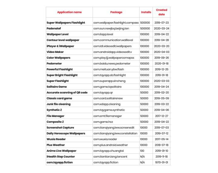Facebook bilgilerinizi çalan 25 Android uygulaması tespit edildi