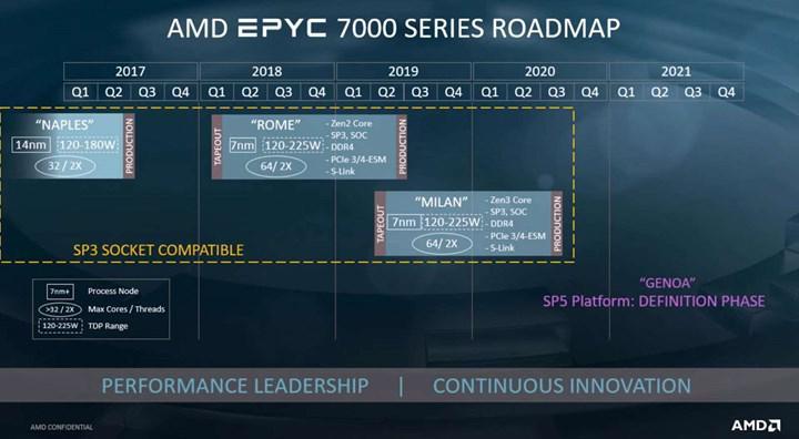 AMD EPYC Milan işlemcileri ortaya çıktı