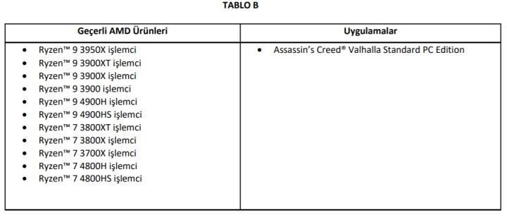 AMD Ryzen XT işlemcilerde Assassin's Creed Valhalla kampanyası başladı