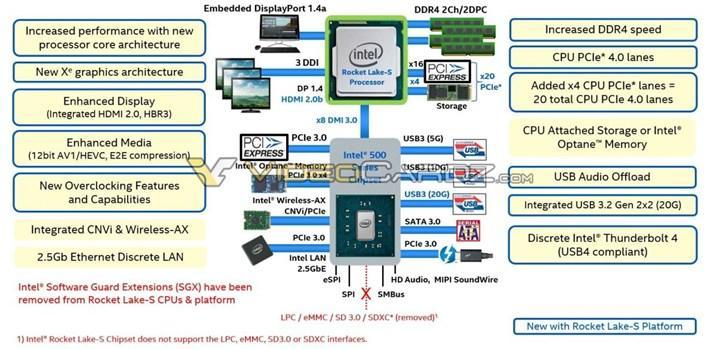 Intel çekirdek sayısını azaltıyor: 8 çekirdek 12 izlekli Rocket Lake işlemcisi paylaşıldı