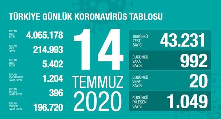 Yeni vaka sayısı 1000'in altına düştü (14 Temmuz)