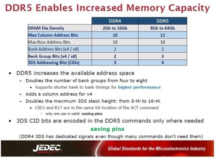DDR5 standardı kullanıma hazır