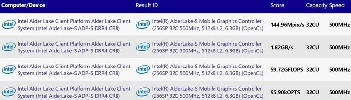 Intel Alder Lake'te iGPU EU sayısını arttırabilir