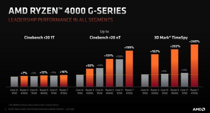 Masa üstünde fırtınalar estirecek AMD Ryzen 4000G serisi resmiyet kazandı