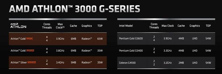 Giriş seviyesi sistemlere yeni Athlon işlemciler