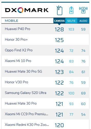 Redmi K30 Pro Zoom Edition, DXOMARK'ta iPhone ve Samsung'u geçti