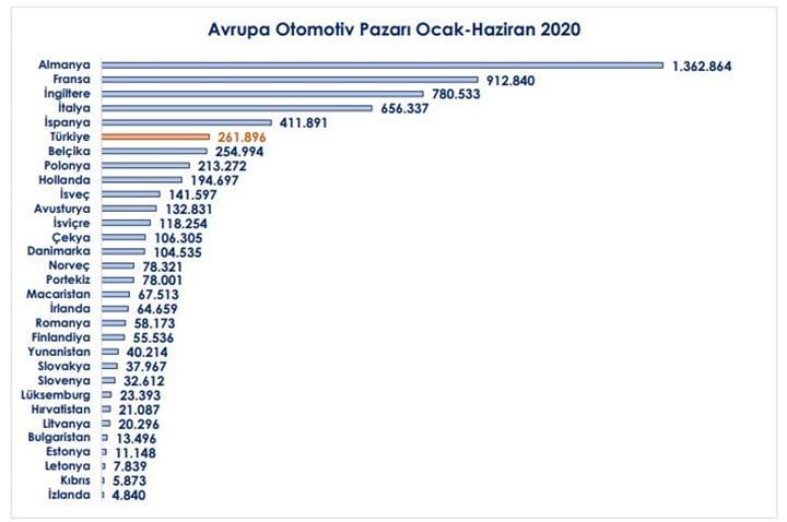 Türkiye otomotiv satışları sıralamasında Avrupa'da altıncı oldu