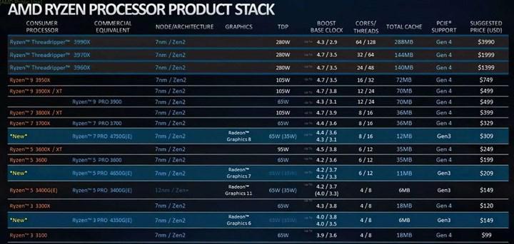 Ryzen Pro 4000G fiyatları paylaşıldı