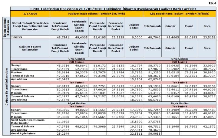 Elektrik faturalarında yeşil tarife dönemi 1 Ağustos itibariyle başlıyor