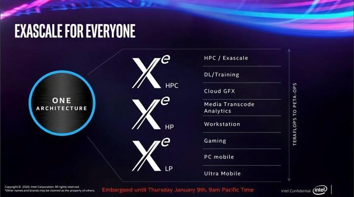 Intel 20 gün içerisinde Xe GPU'sunu detaylandırabilir