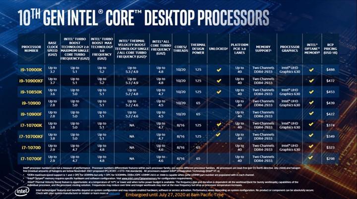 Intel Core i9-10850K'yı detaylandırdı