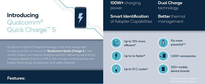 Quick Charge 5 ile 100W üzeri şarj mümkün oluyor