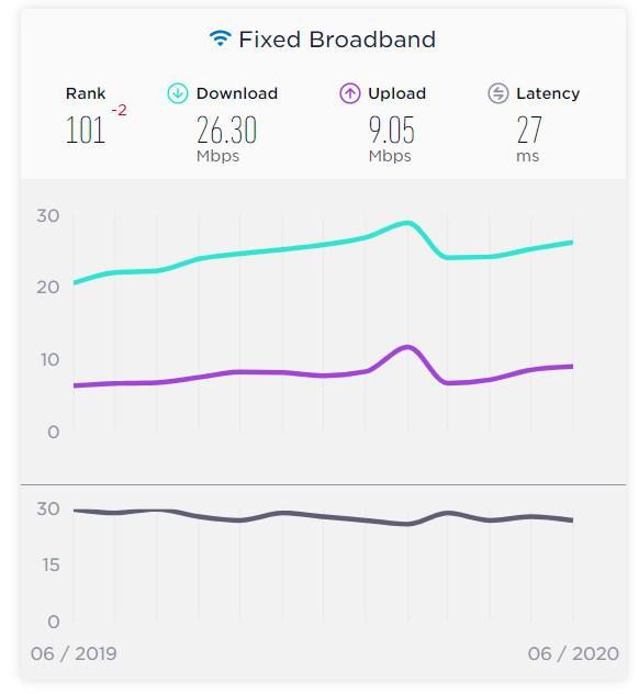 Speedtest'e göre Türkiye'nin internet hızı 100 ülkeden daha yavaş