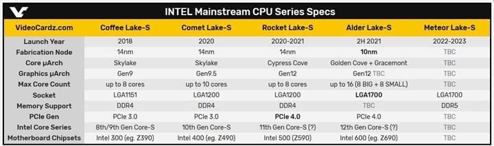 PCIe 4.0 SSD ile çalışan Rocket Lake işlemcisi gün yüzüne çıktı