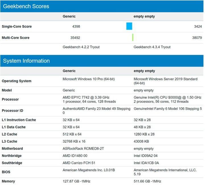 2 Ice Lake-SP işlemcisi AMD EPYC 7742'nin önüne geçebiliyor