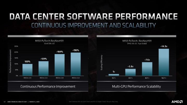 AMD CDNA mimarili MI100 Nvidia'nın V100 kartını 2'ye katlıyor