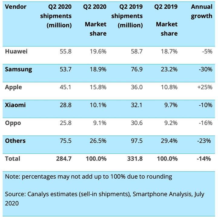 Koronavirüse rağmen akıllı telefon satışları artan tek şirket Apple