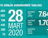 28 Mart 2020