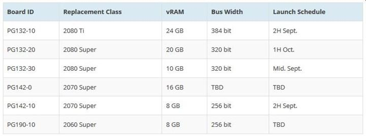 20 GB VRAM'li Ampere kartı gelebilir