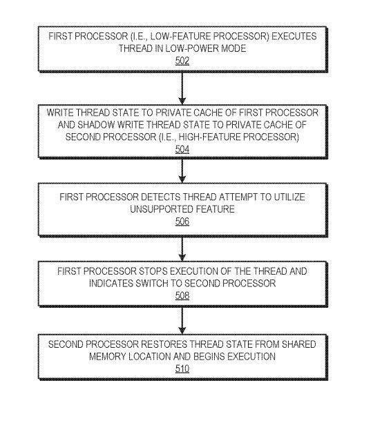 AMD kendi big.LITTLE mimarisi için patent başvurusunda bulundu