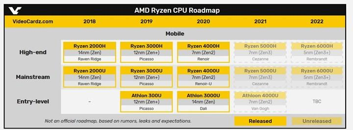 AMD Cezanne APU'su SiSoft Sandra'da ortaya çıktı