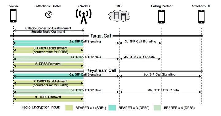 LTE güvenlik açığı, hackerların mobil çağrıları dinlemesine izin veriyor