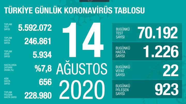 Vaka sayısı 1200'lerde seyretmeye devam ediyor (14 Ağustos)