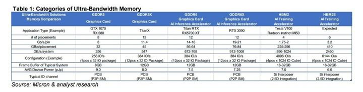 Micron RTX 3090'ın belleğini doğruladı