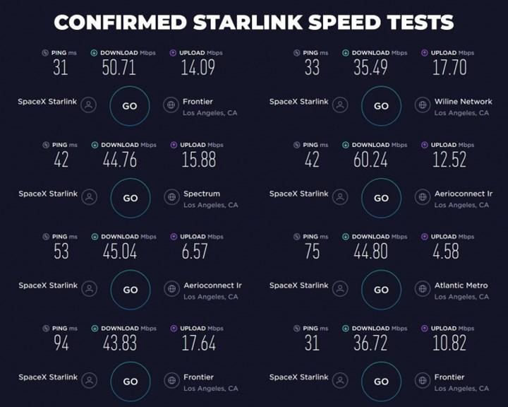 Starlink uydudan internet hizmetinin ilk hız testi sonuçları ortaya çıktı
