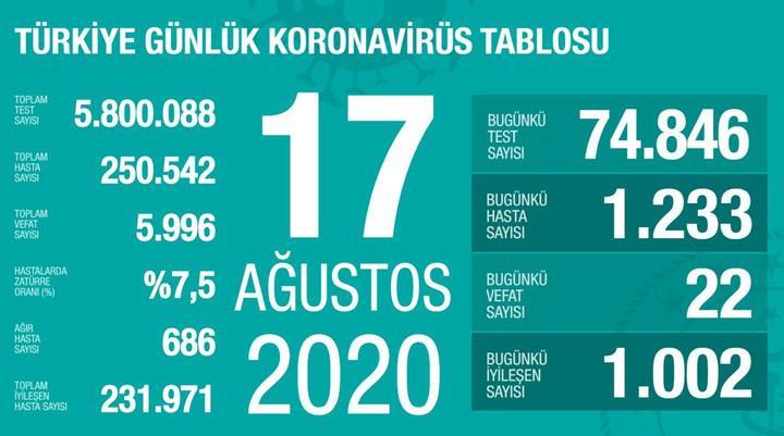 Günlük vaka sayısı yeniden 1200'ün üzerinde (17 Ağustos)