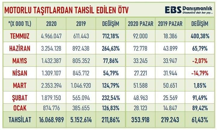 Otomotivde ÖTV rekoru!