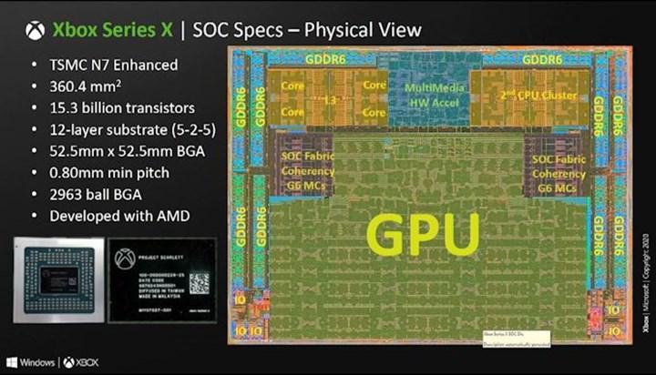 Xbox Series X donanımı detaylandı