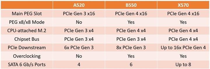 AMD A520 yongasetini duyurdu