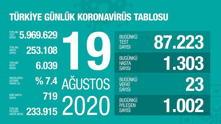 Yeni vaka sayısında son bir buçuk ayın rekoru aşıldı (19 Ağustos)