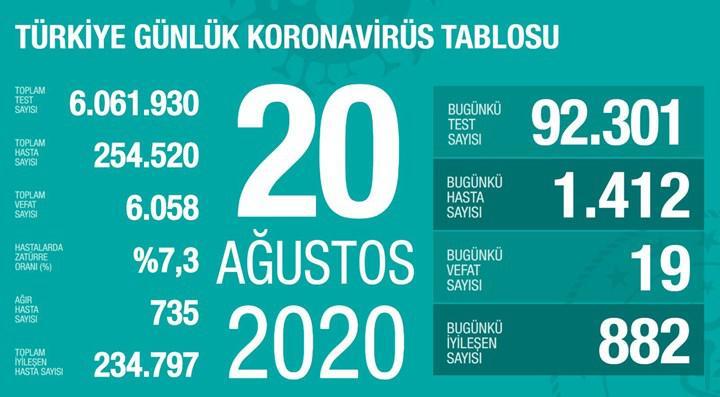 Yeni vaka sayısında korkunç artış: 1400'ü geçti (20 Ağustos)